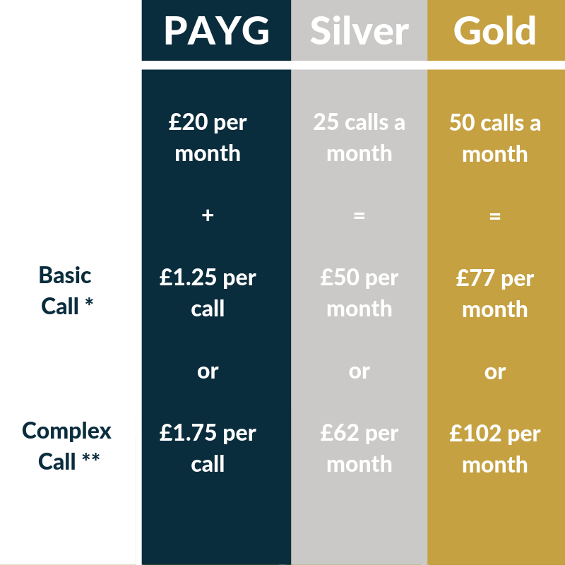 Call Handling Pricing
